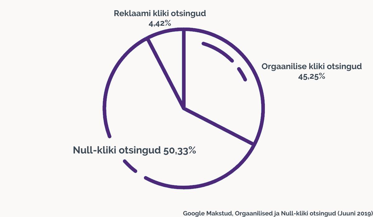 Google Makstud, Orgaanilised ja Null-kliki otsingud