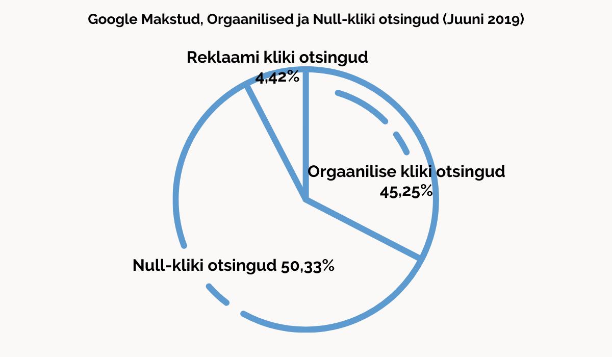 Google Makstud, Orgaanilised ja Null-kliki otsingud (Juuni 2019)