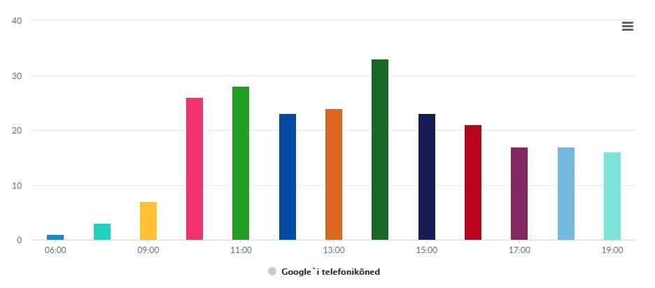google-telefonikõned-syncme